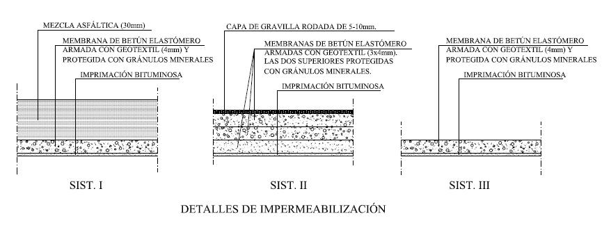 Impermeabilizaci n en estructuras ii tableros - Tipos de impermeabilizacion ...